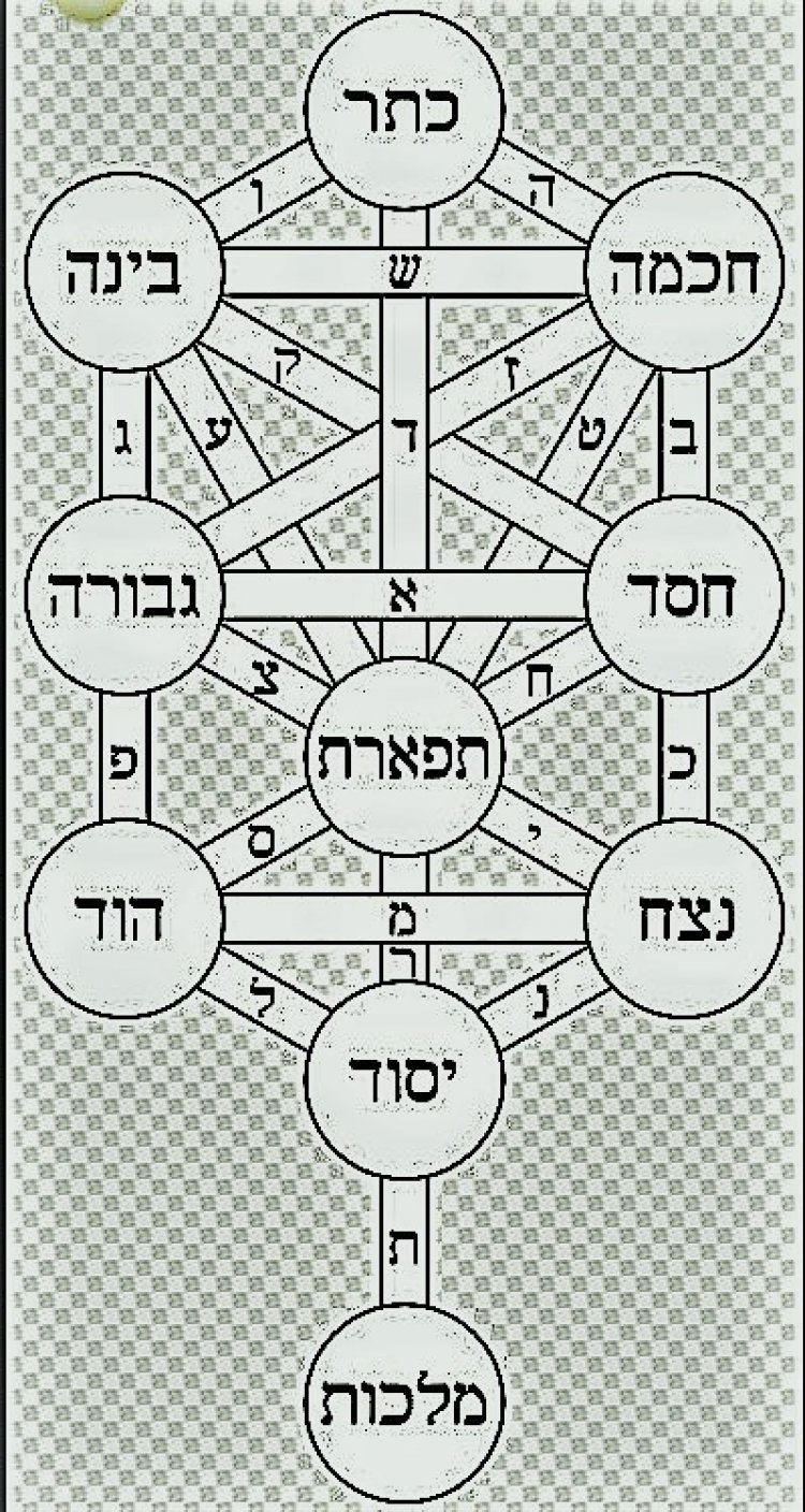 Kabbalistic Tree of Life (Sephiroth) Public Domain, https://commons.wikimedia.org/w/index.php?curid=36686413